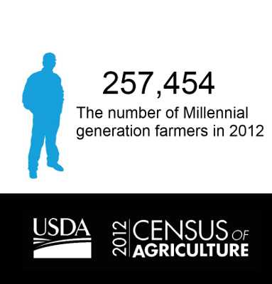 The Most Important Ag Census Number: 257,000 Millennials [Opinion]