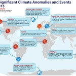 Selected significant climate anomalies and events for October 2015 infographic