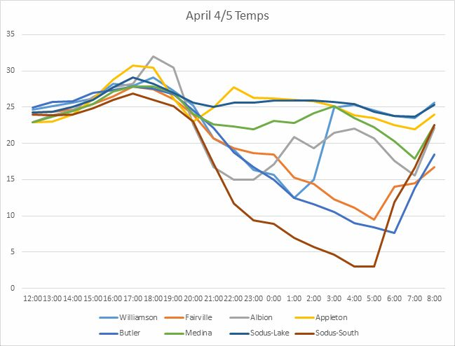 GP Sazo Temp Chart