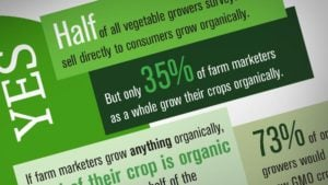 Who Grows Organically — And Who Doesn't? [Infographic]