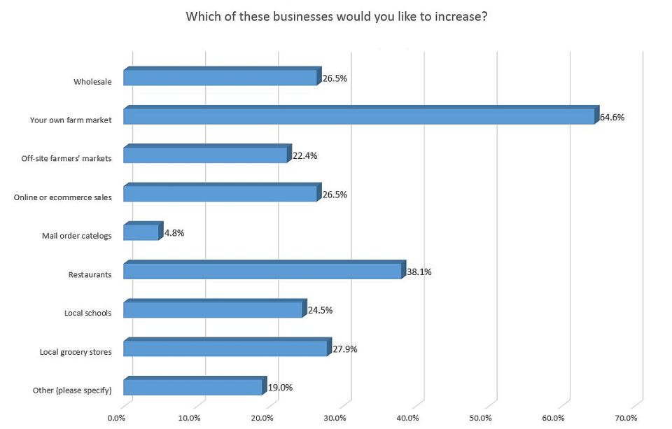 Chart businesses farm marketers want to grow