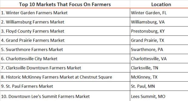 2016 Top 10 farmers markets chart