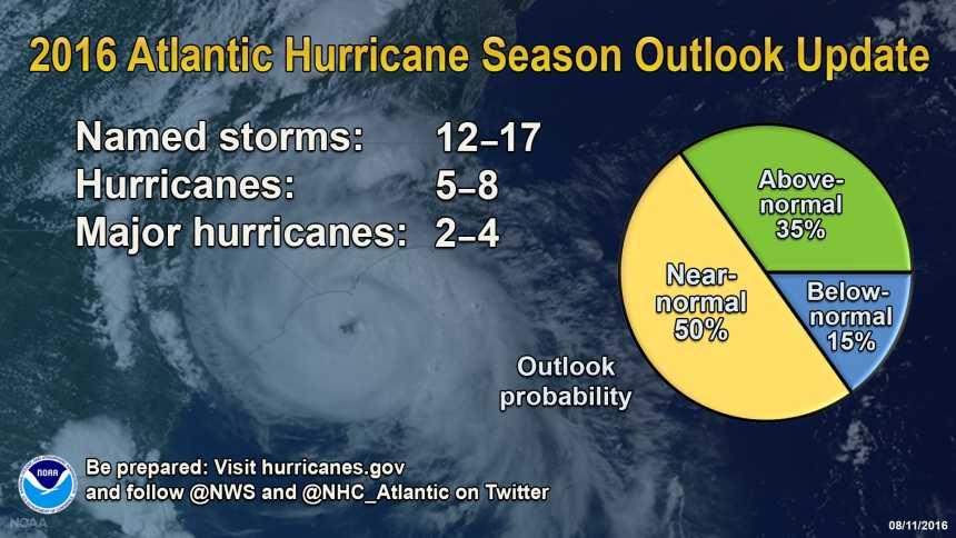 Graphic of 2016 Atlantic hurricane season updated forecast from NOAA