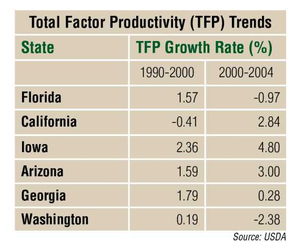 Total Factor Productivity trends chart for U.S. Farms from 1990-2004