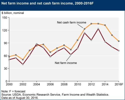 net farm income and net cash income 2016