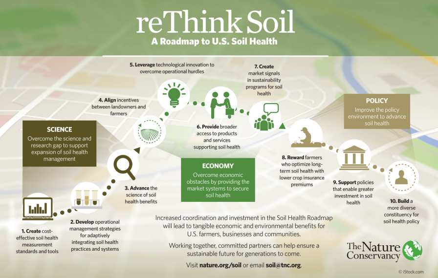 The Soil Health Roadmap outlines 10 key steps spanning science, economy, and policy priorities to achieve widespread adoption of adaptive soil health systems on more than 50% of U.S. cropland by 2025.