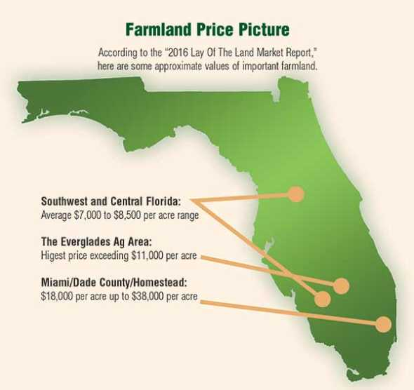 Florida Farmland Price Graphic for 2016