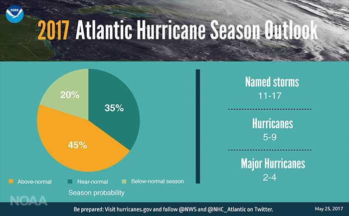 NOAA 2017 Atlantic Hurricane Season Forecast infographic