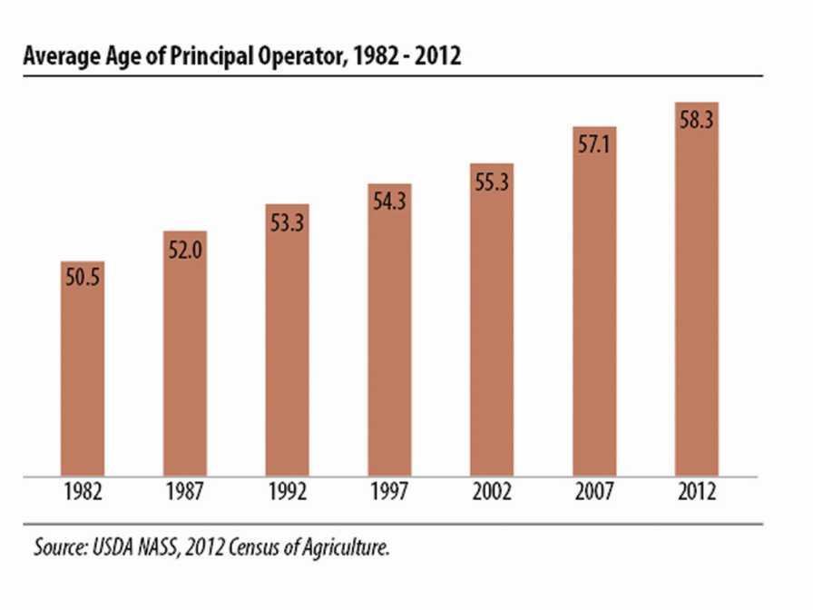 USDA Farm Operator Ag Census demographics chart