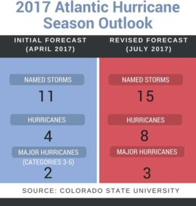 2017 Atlantic hurricane season forecast comparison graphic