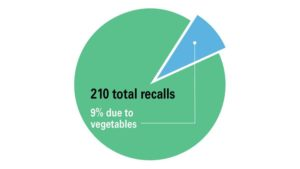 Vegetable Growers' Food Safety Vigilance Is Paying Off (Opinion)