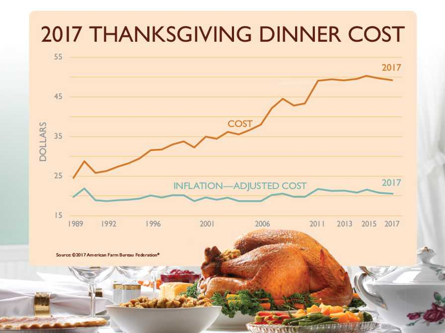 American Farm Bureau Thanksgiving dinner cost graphic for 2017