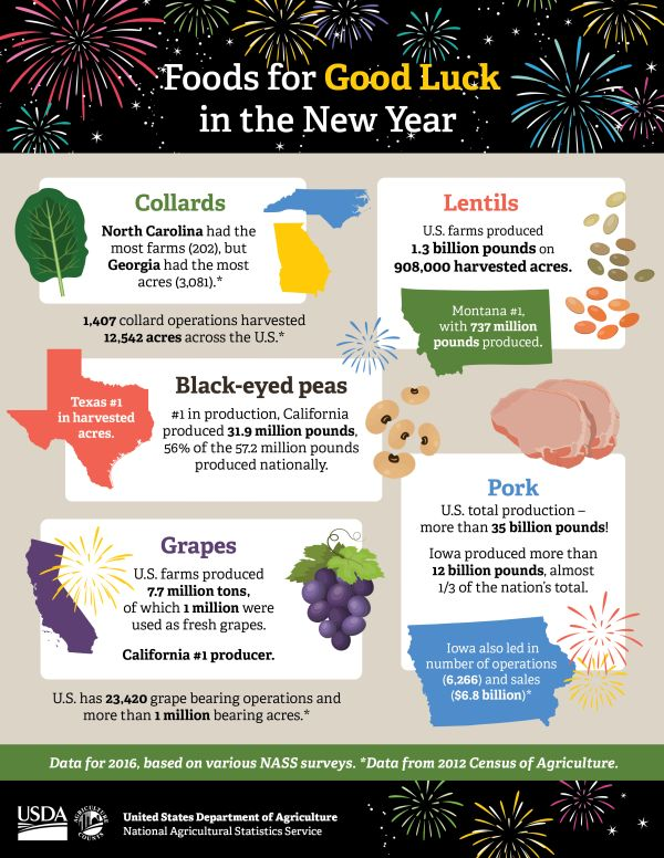 G S Greens Top New Years Foods
