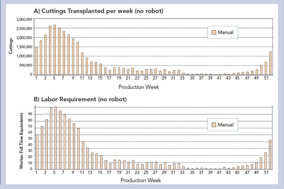 UF/IFAS Transplanted Cuttings study-No-Robot-Chart