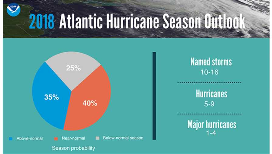 NOAA predicts up to 4 'major' hurricanes coming this summer