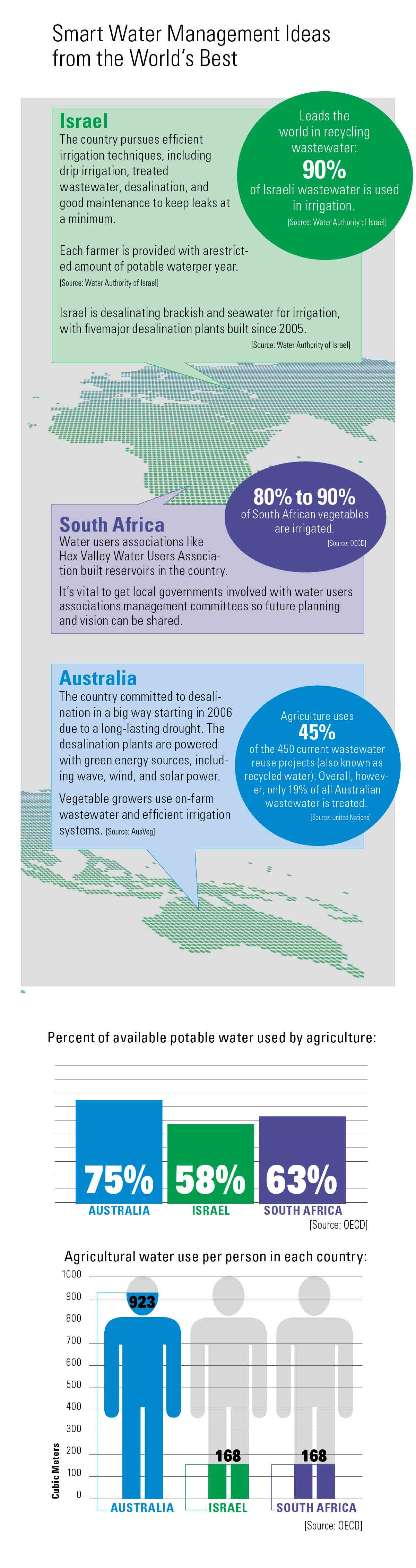 World water wise management Infographic
